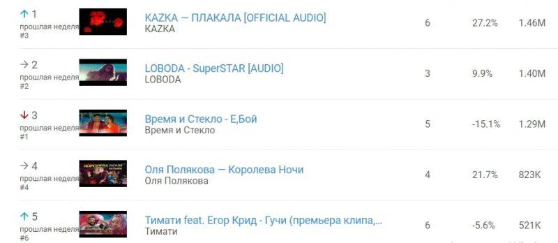 Вперше в історії український чарт кліпів YouTube очолила україномовна пісня